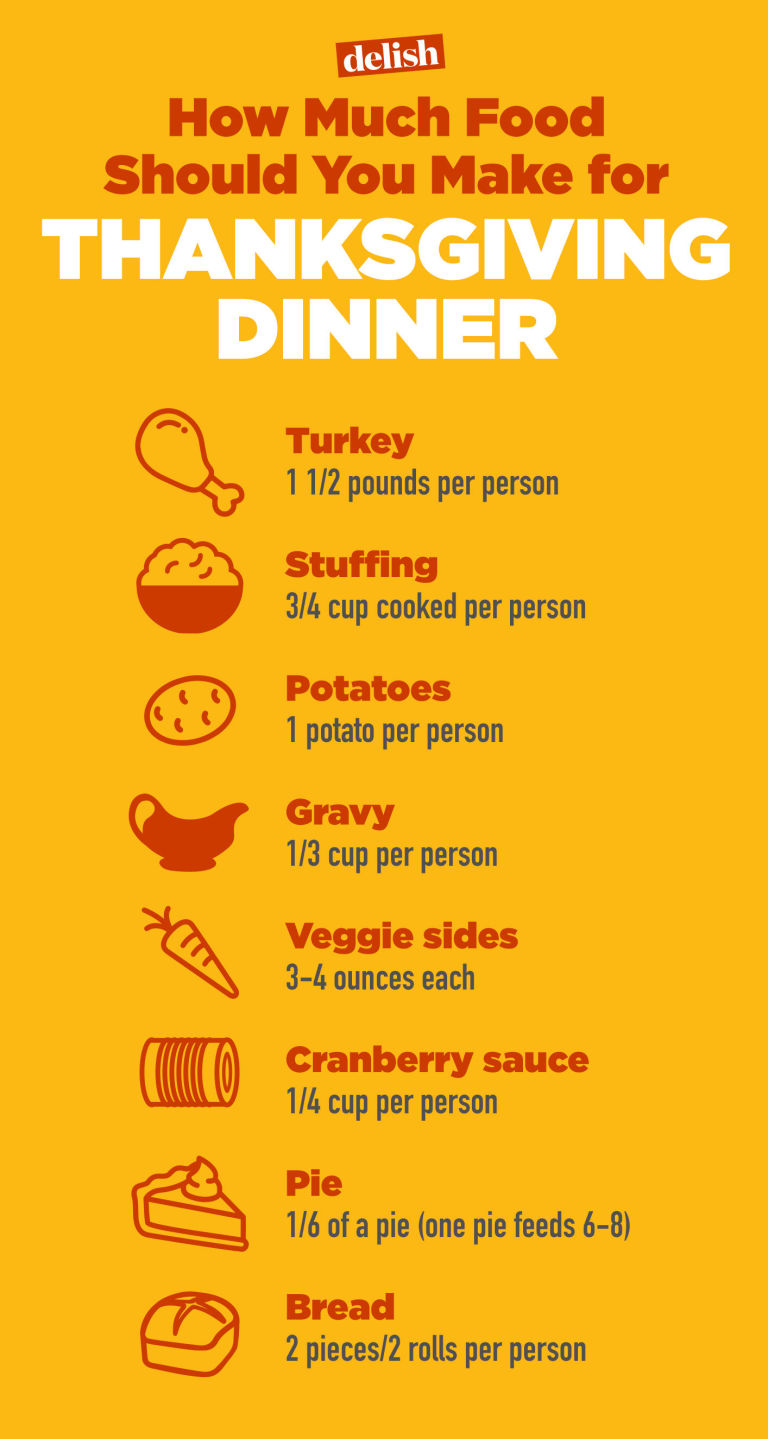 do you know how much food you need to make