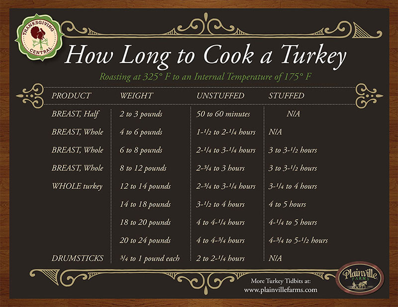 thanksgiving-turkey-cooking-guide