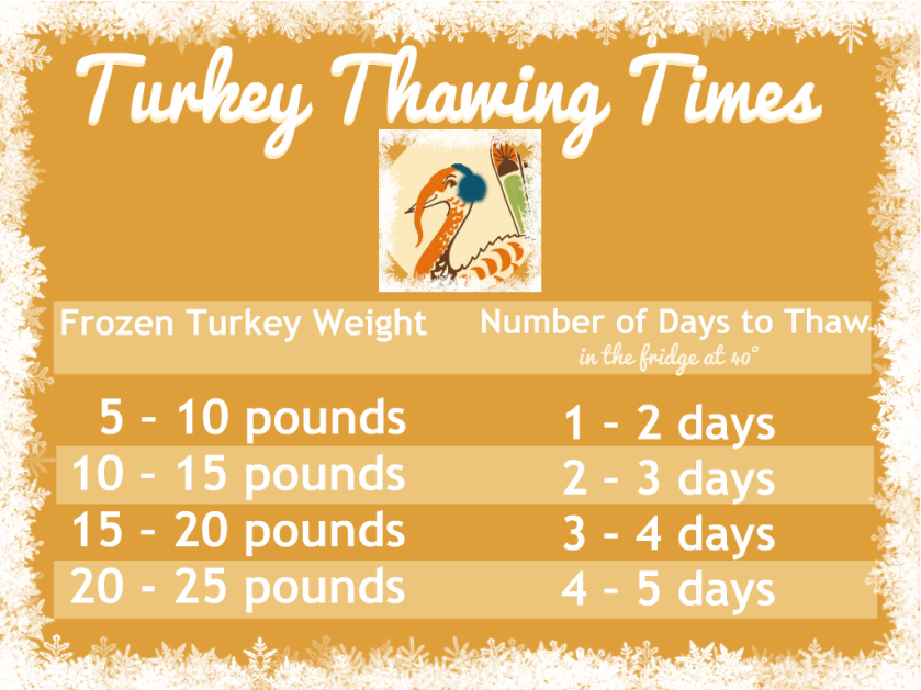 turkey-thawing-times-dear-martini.png